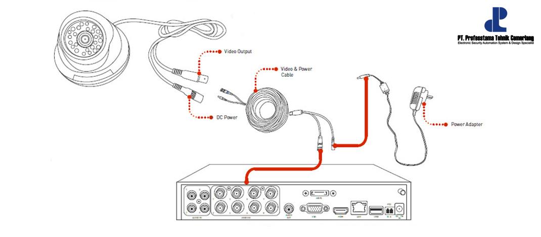 Jadi Begini Cara Kerja CCTV Analog, IP Camera dan PTZ Camera